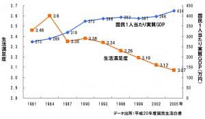 生活満足度と国民1人当たり実質GDP(国内総生産)の推移